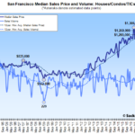 Bay Area Home Sales Hold Despite Fires and SF's Slip