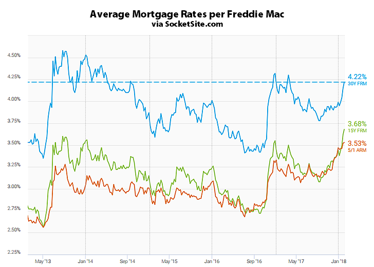 Benchmark Mortgage Rate Continues to Rise, Nearing a 4-Year High