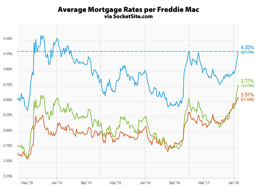 Long-term U.S. mortgage rates climb for fifth straight week