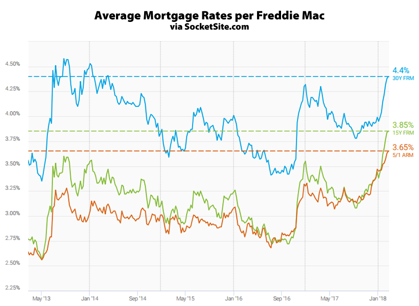 Long-term mortgage rates climb to 4.4 percent