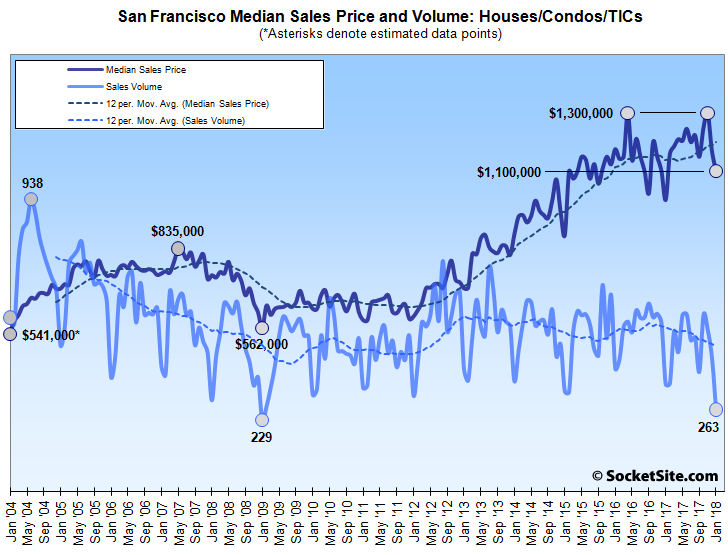 Bay Area Home Sales Drop, 9-Year Low in San Francisco