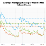 Mortgage Rates Continue to Inch Up, Nearing 5 and 7-Year Highs