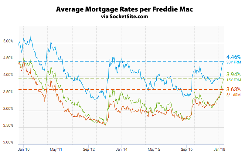 Mortgage Rates Rise for Ninth Straight Week
