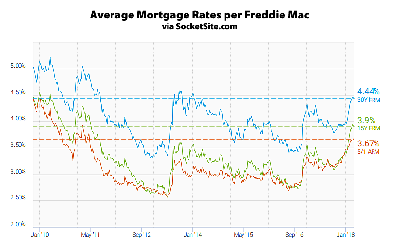 Mortgage Rates Slip, Odds of a Rate Hike Rise