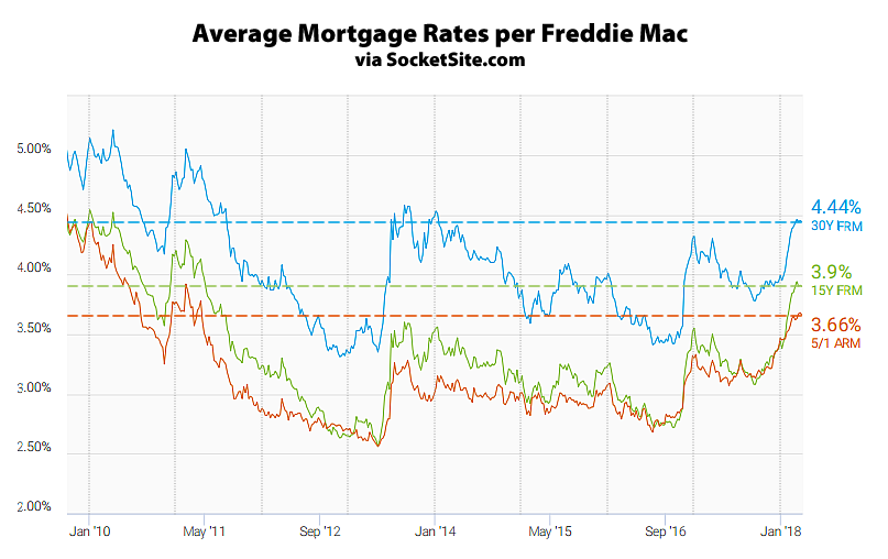 Mortgage Rates Hold, Fed's Next Rate Hike Expected in June