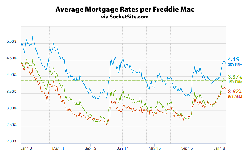 Mortgage Rates Slip, Odds of a Rate Hike Hold