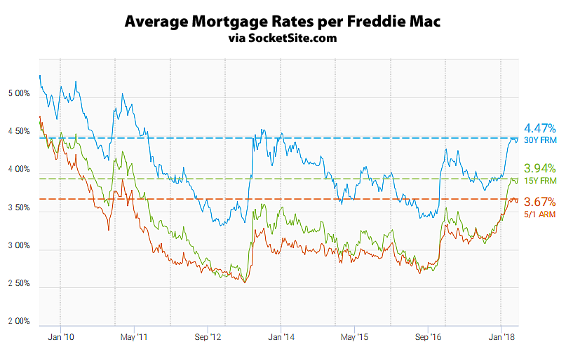 Mortgage Rates Tick Up, Probability of a Rate Hike Hits 100 Percent