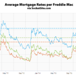 Benchmark Mortgage Rate Jumps, Nearing 7-Year High