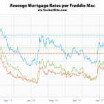 Mortgage Rates Hit Seven-Year Highs, Odds of a Rate Hike Hold
