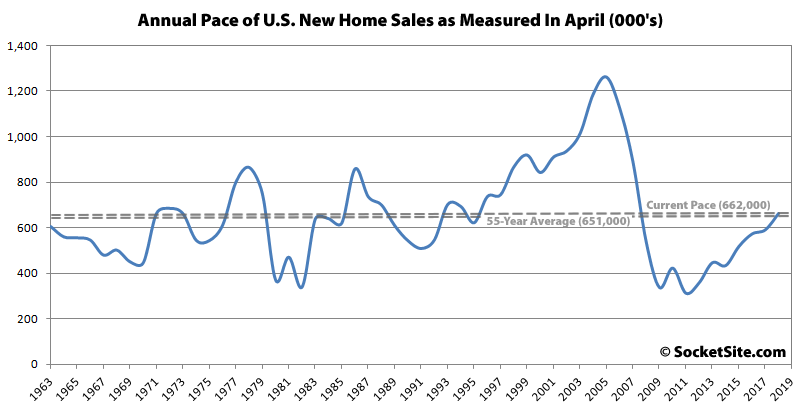 Pace of New Home Sales in the U.S. Slips, Inventory Inches Up