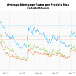 Mortgage Rates Ticked Up Prior to Yesterday's Rate Hike