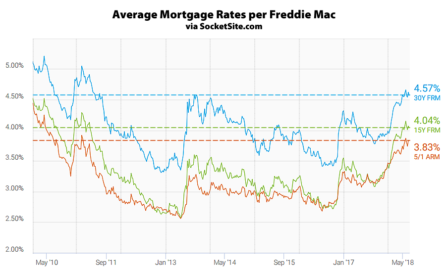 Benchmark Mortgage Rate Slips Post Hike
