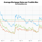 Benchmark Mortgage Rate Slips, Short-Term Rate Inches Up