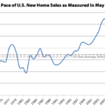 Pace of New Home Sales in the U.S. Rebounds, but Not out West