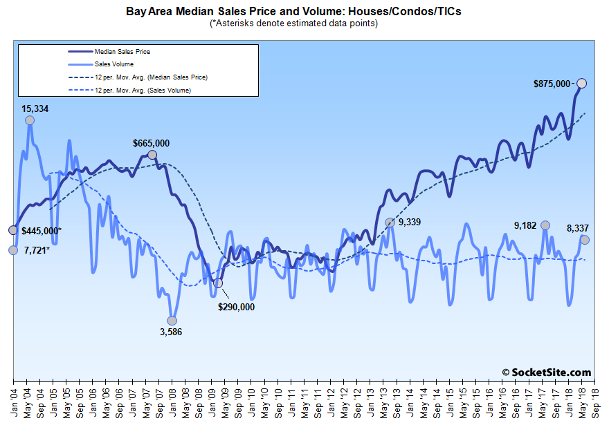 Median Price Holds but Bay Area Home Sales Drop to a 4-Year Low