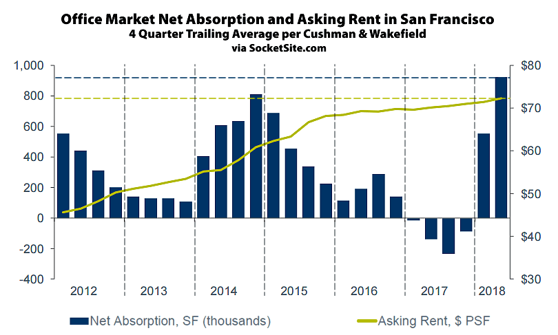 Rents Tick Up along with Delivery of New Office Buildings in SF