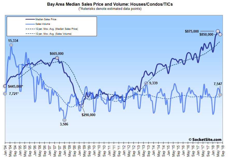 Bay Area Home Sales Slip to a 7-Year Seasonal Low