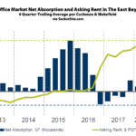 East Bay Office Market Lull
