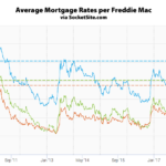 Mortgage Rates Slip, Probability of a Rate Hike Hits 98 Percent