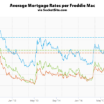 Mortgage Rates Rise, Largest YOY Increase since 2014