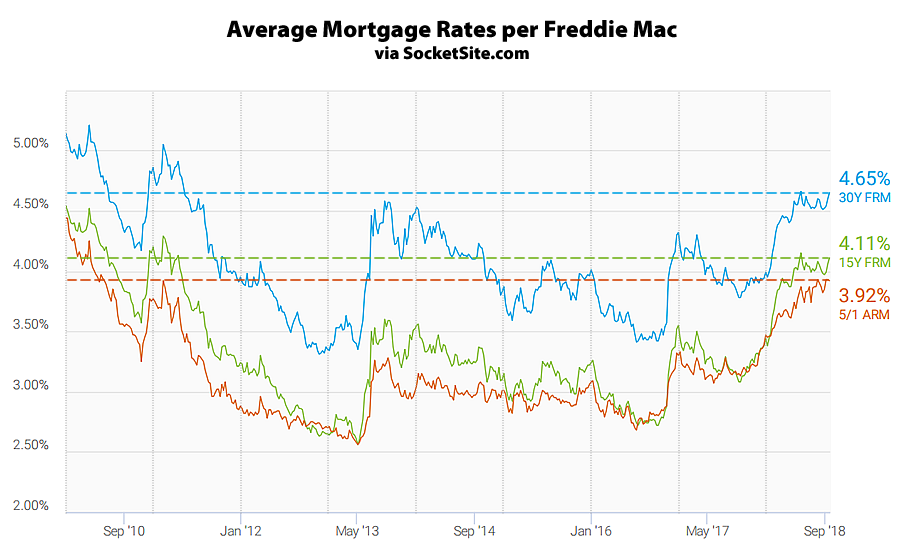 Benchmark Mortgage Rate Effectively Hits a Seven-Year High