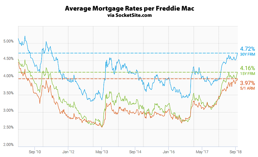 Benchmark Mortgage Rate Rises to New Seven-Year High