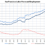 Bay Area Employment Drops along with Unemployment Rates