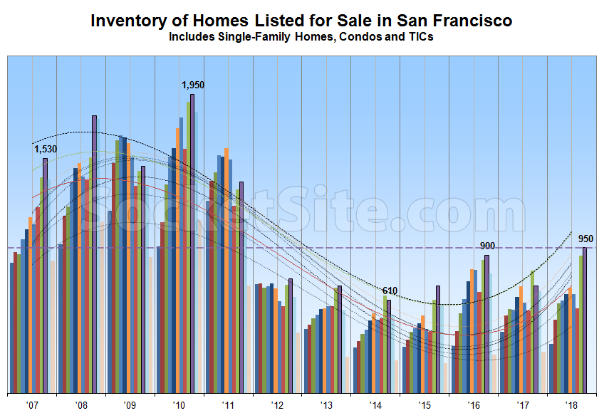 Inventory of Homes for Sale in SF Increases, Price Cuts Rise as Well