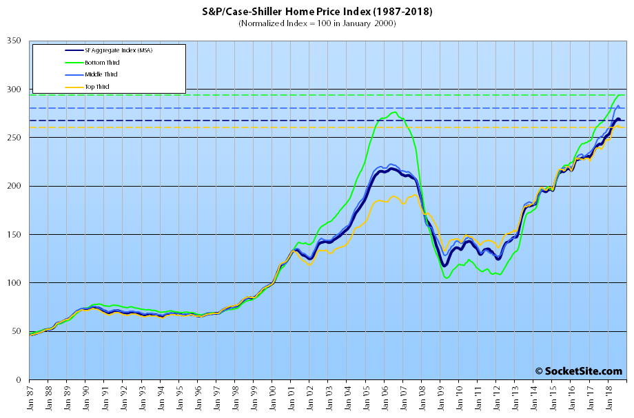 Index for Bay Area Home Values Slips