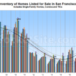 Number of Homes for Sale in SF Remains at a 7-Year Seasonal High