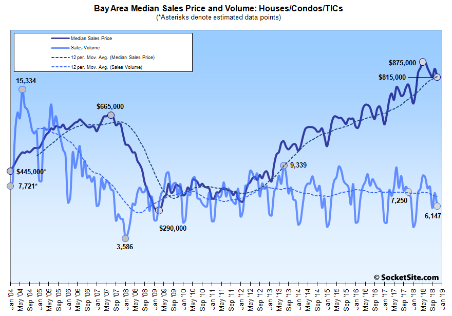 Bay Area Home Sales Drop, Median Price Trending Down