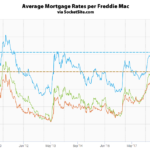Mortgage Rates End the Year Half a Point Higher