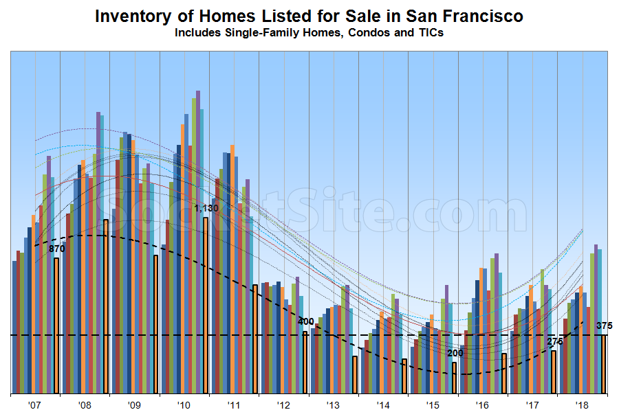 2018 Ends with More Homes for Sale in SF, Pending Sales Down