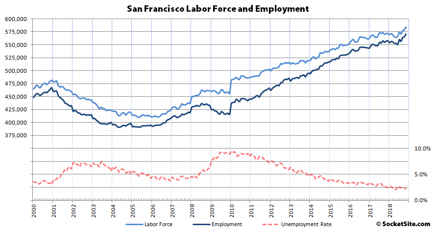 Bay Area Employment Trends up to Another Record High
