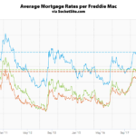 Mortgage Rates Drop to a 9-Month Low, Application Volume Jumps