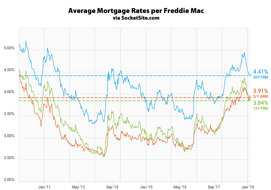 Benchmark Mortgage Rate Drops, Odds of Easing Emerge