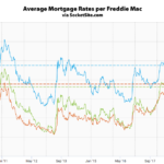 Benchmark Mortgage Rate Drops to a One-Year Low, Fears Grow