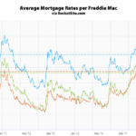 Mortgage Rates Tick Up