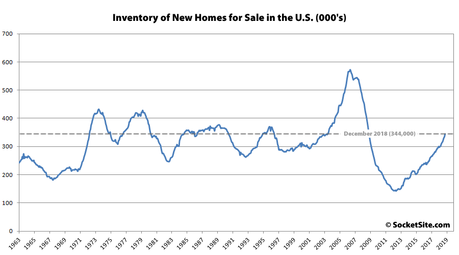 Inventory of New Homes for Sale in the U.S. Hits a 10-Year High